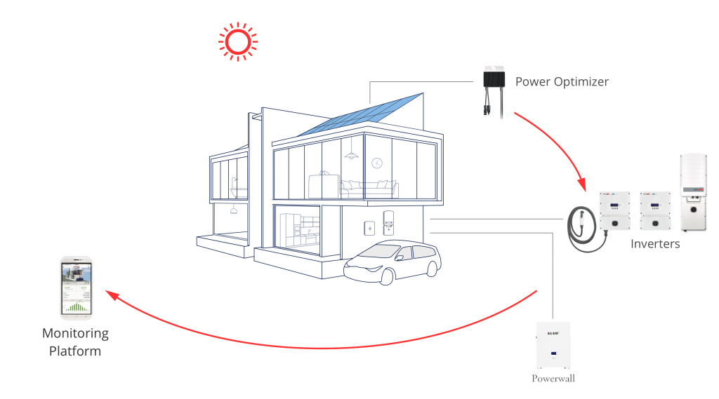 Powerwall Battery Work